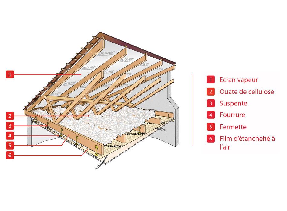 Schéma d'isolation de toiture