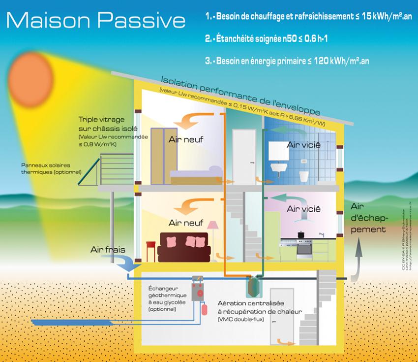Vision co habitats constructeur de maisons passives for Constructeur de maison passive