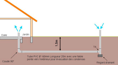 Vision co habitats constructeur de maisons passives for Aeration maison sans vmc